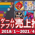 【スマホゲー】ゲームアプリ売上推移 2018/1~2021/4【動くグラフ】